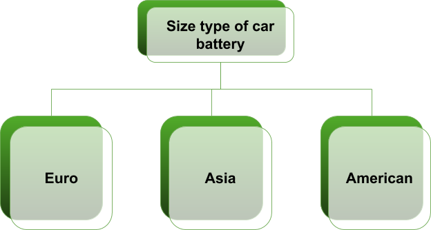 How To Choose And Properly Operate Car Battery International